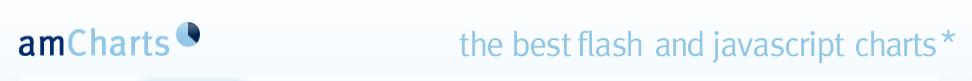 amChart : HTML5 차트 라이브러리(무료!)